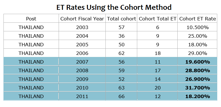 ET Rates Using Cohort Method2
